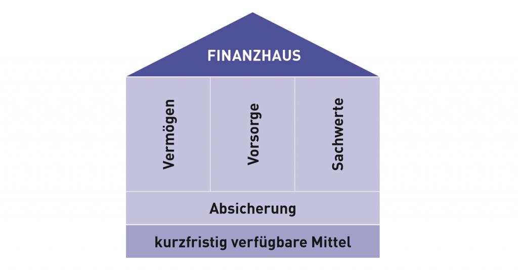 Grafik Finanzhaus
